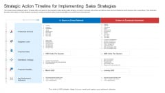 Strategic Plan To Increase Sales Volume And Revenue Strategic Action Timeline For Implementing Sales Strategies Introduction PDF