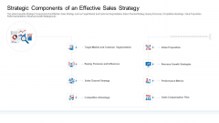 Strategic Plan To Increase Sales Volume And Revenue Strategic Components Of An Effective Sales Strategy Microsoft PDF
