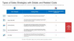 Strategic Plan To Increase Sales Volume And Revenue Types Of Sales Strategies With Details And Related Costs Information PDF
