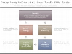 Strategic Planning And Communication Diagram Powerpoint Slide Information