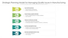 Strategic Planning Model For Managing Quality Issues In Manufacturing Ppt PowerPoint Presentation File Gallery PDF