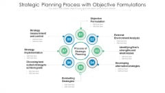 Strategic Planning Process With Objective Formulations Ppt PowerPoint Presentation File Graphics Tutorials PDF