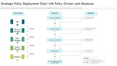 Strategic Policy Deployment Chart With Policy Owners And Measures Ppt PowerPoint Presentation Gallery Inspiration PDF