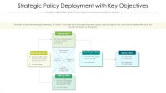 Strategic Policy Deployment With Key Objectives Ppt PowerPoint Presentation Gallery Demonstration PDF