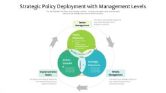 Strategic Policy Deployment With Management Levels Ppt PowerPoint Presentation Gallery Layout PDF