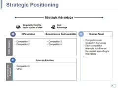 Strategic Positioning Ppt PowerPoint Presentation Professional Introduction