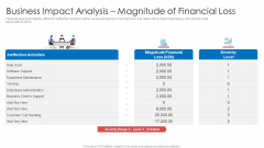 Strategic Prioritization Company Projectsbusiness Impact Analysis Magnitude Of Financial Loss Introduction PDF