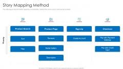 Strategic Prioritization Of Company Projects Story Mapping Method Ppt Professional Microsoft PDF