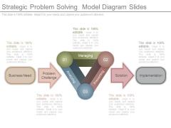 Strategic Problem Solving Model Diagram Slides