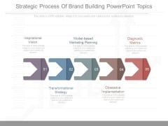 Strategic Process Of Brand Building Powerpoint Topics