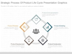 Strategic Process Of Product Life Cycle Presentation Graphics