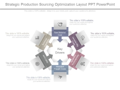 Strategic Production Sourcing Optimization Layout Ppt Powerpoint