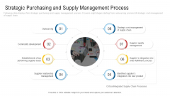 Strategic Purchasing And Supply Management Process Graphics PDF