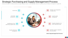Strategic Purchasing And Supply Management Process Rules PDF