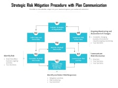 Strategic Risk Mitigation Procedure With Plan Communication Ppt PowerPoint Presentation Show Design Inspiration PDF