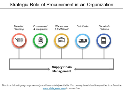 Strategic Role Of Procurement In An Organization Ppt PowerPoint Presentation Show Layouts