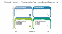 Strategic Sourcing Chart With Performance Based Partnership Ppt Infographics Designs PDF