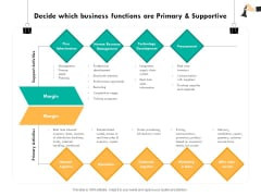 Strategic Sourcing For Better Procurement Value Decide Which Business Functions Are Primary And Supportive Information PDF