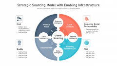 Strategic Sourcing Model With Enabling Infrastructure Ppt Professional Model PDF
