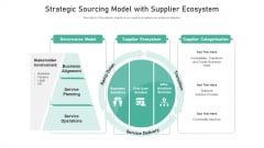 Strategic Sourcing Model With Supplier Ecosystem Ppt Show Background PDF