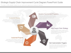 Strategic Supply Chain Improvement Cycle Diagram Powerpoint Guide