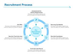 Strategic Talent Management Recruitment Process Ppt PowerPoint Presentation Infographic Template Graphics PDF