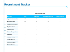 Strategic Talent Management Recruitment Tracker Ppt PowerPoint Presentation Inspiration Designs Download PDF