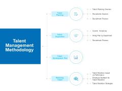Strategic Talent Management Talent Management Methodology Ppt PowerPoint Presentation Ideas Brochure PDF
