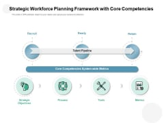 Strategic Workforce Planning Framework With Core Competencies Ppt PowerPoint Presentation Styles