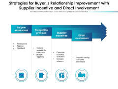 Strategies For Buyers Relationship Improvement With Supplier Incentive And Direct Involvement Ppt PowerPoint Presentation Ideas Summary PDF