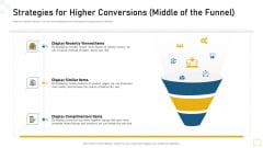 Strategies For Higher Conversions Middle Of The Funnel Ppt Slides Design Ideas PDF