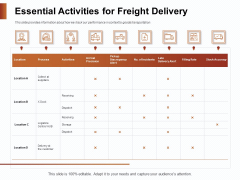 Strategies For Organizing Events Essential Activities For Freight Delivery Ppt Infographic Template Tips PDF