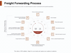 Strategies For Organizing Events Freight Forwarding Process Ppt Inspiration Graphics PDF