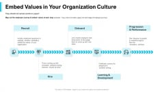 Strategies Improving Corporate Culture Embed Values In Your Organization Culture Rules PDF