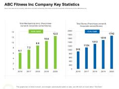 Strategies To Enter Physical Fitness Club Business ABC Fitness Inc Company Key Statistics Ideas PDF