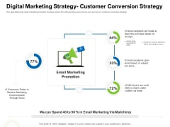 Strategies To Enter Physical Fitness Club Business Digital Marketing Strategy Customer Conversion Strategy Pictures PDF