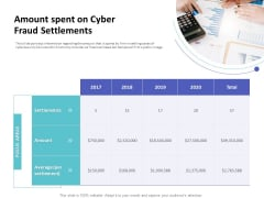 Strategies To Mitigate Cyber Security Risks Amount Spent On Cyber Fraud Settlements Ppt Outline Visual Aids PDF