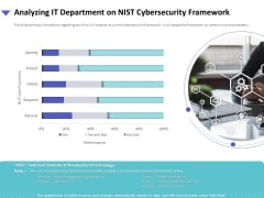 Strategies To Mitigate Cyber Security Risks Analyzing IT Department On NIST Cybersecurity Framework Ppt Slides Background Designs PDF
