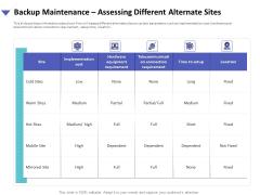 Strategies To Mitigate Cyber Security Risks Backup Maintenance Assessing Different Alternate Sites Ppt Portfolio Background PDF