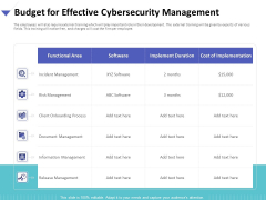 Strategies To Mitigate Cyber Security Risks Budget For Effective Cybersecurity Management Ppt Infographic Template Styles PDF