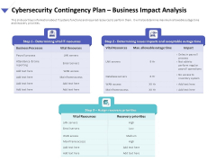 Strategies To Mitigate Cyber Security Risks Cybersecurity Contingency Plan Business Impact Analysis Brochure PDF