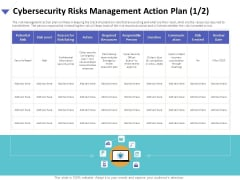 Strategies To Mitigate Cyber Security Risks Cybersecurity Risks Management Action Plan Resources Portrait PDF