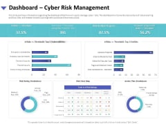 Strategies To Mitigate Cyber Security Risks Dashboard Cyber Risk Management Ppt Professional Display PDF