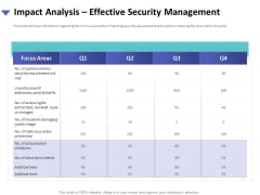 Strategies To Mitigate Cyber Security Risks Impact Analysis Effective Security Management Introduction PDF
