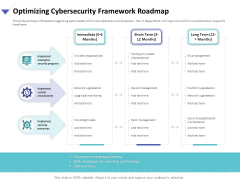 Strategies To Mitigate Cyber Security Risks Optimizing Cybersecurity Framework Roadmap Ppt File Icon PDF