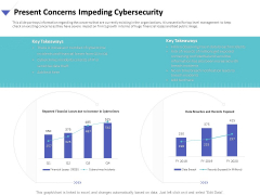 Strategies To Mitigate Cyber Security Risks Present Concerns Impeding Cybersecurity Ppt Show Objects PDF