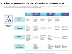 Strategies To Mitigate Cyber Security Risks Role Of Management In Effective Information Security Governance Ppt Model File Formats PDF