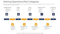 Strategies To Tackle Operational Risk In Banking Institutions Defining Operational Risk Categories Structure PDF