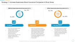Strategy 1 Increase Awareness About Insurance Companies In Rural Areas Elements PDF