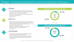 Strategy 1 Increase Awareness About Insurance Companies In Rural Areas Ppt Professional Layout PDF